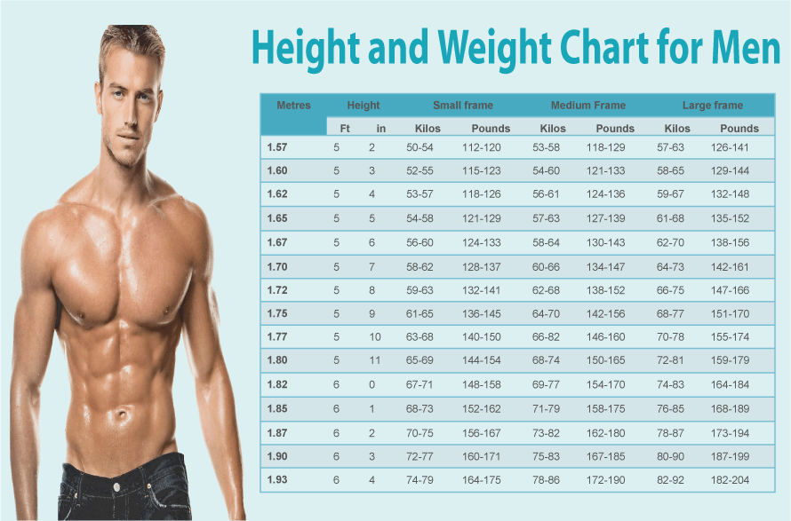 Height Weight Chart For Male Female Body Mass Index Diamond